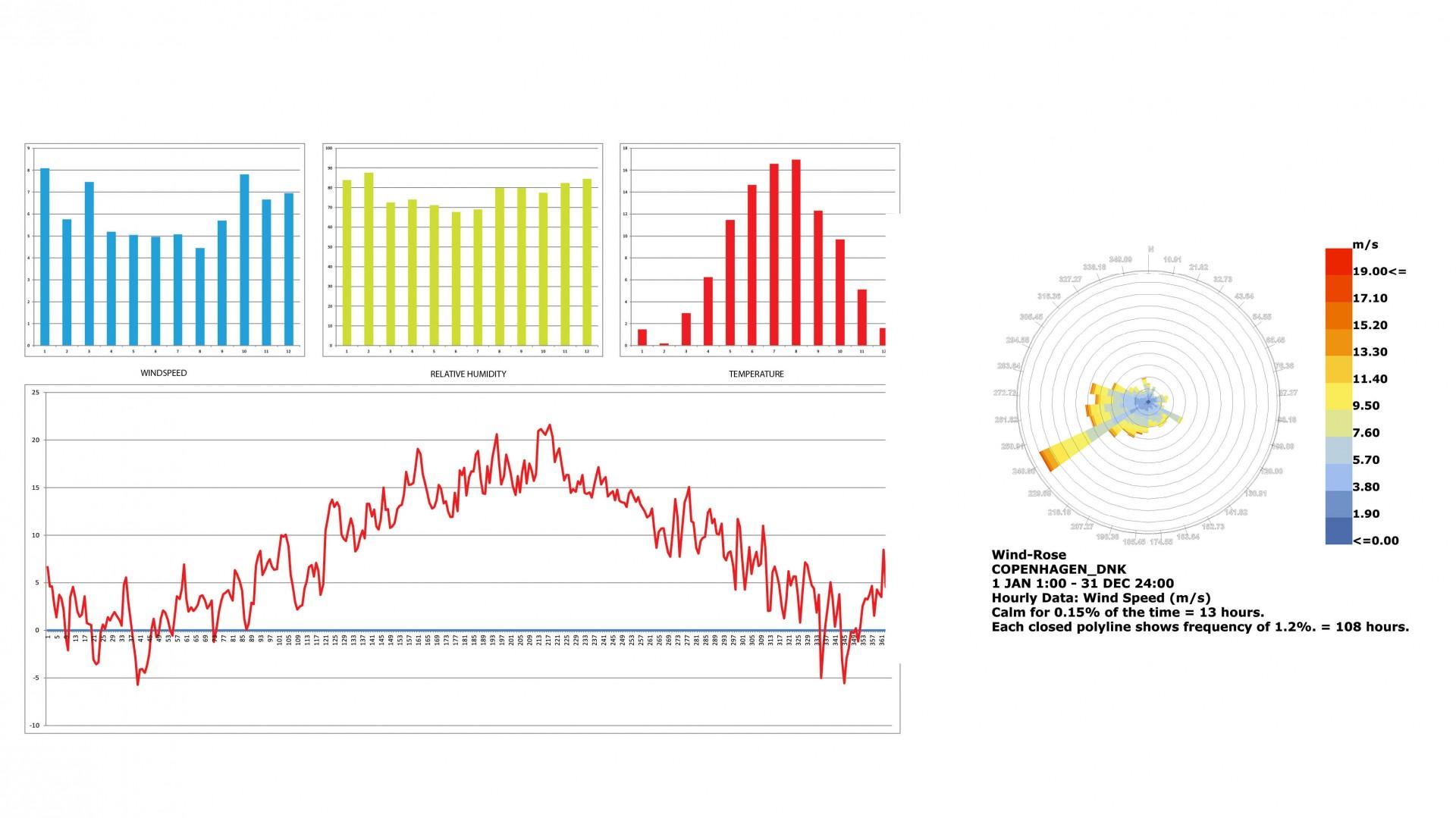 donnée climatique de Copenhague